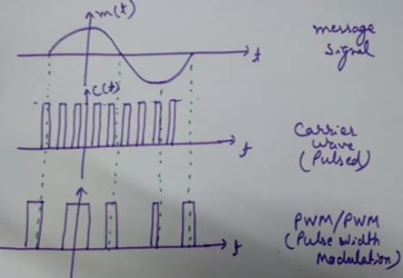 Pulse Width Modulation (PWM)/Pulse Duration Modulation (PDM)