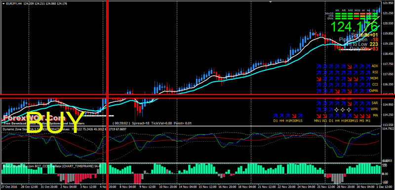 Forex stochastic 14 3 3