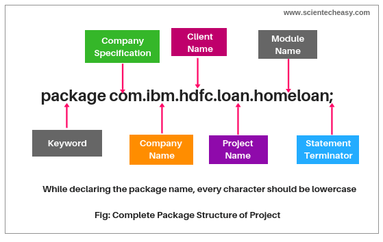 Naming convention to define user-defined package