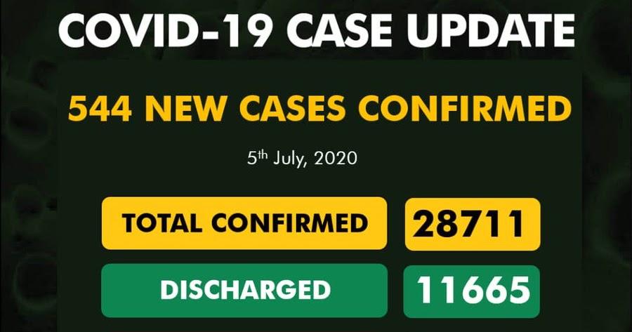 Nigeria's Coronavirus Cases Now 28711