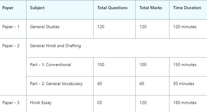uppsc ro aro syllabus in hindi pdf download