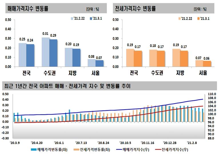 2021년 3월 첫째 주 아파트 가격동향, 매매 0.24% 상승, 전세 0.17% 상승