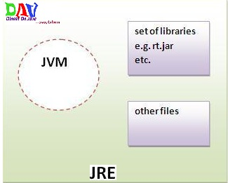 Differentiate JVM JRE JDK JIT
