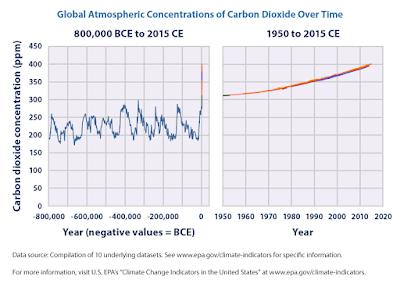 CO2 concentratie in de laatste 800.000 jaar
