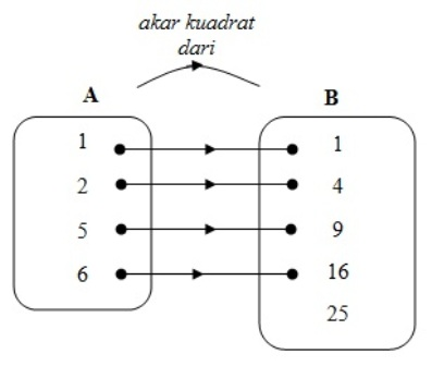 Mengenal fungsi atau pemetaan dan contoh soalnya madematika nyatakan relasi tersebut dengan diagram panah dan apakah relasi tersebut dapat dikatakan sebagai fungsi jawab a 1 2 3 4 b 1 4 9 16 25 ccuart Gallery