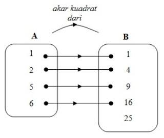 diagram panah fungsi