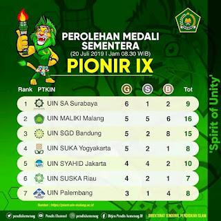 PIONIR 2019 UIN Malang