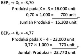 Menghitung Jumlah Produksi pada Tingkat BEP