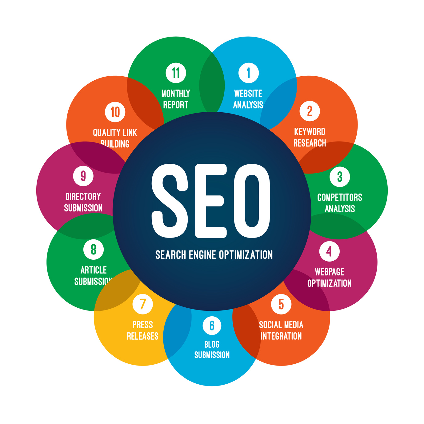 Image result for what is seo