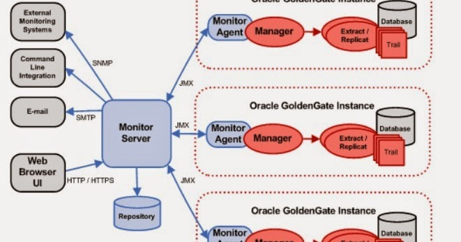 Oracle Goldengate Replication Oracle Goldengate Monitor