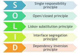 solid principles csharp real world examples