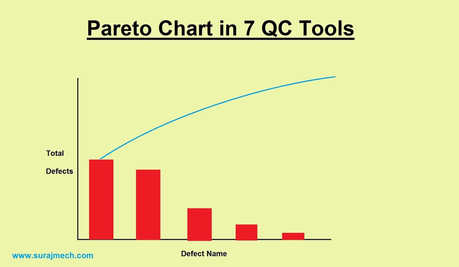 Pareto Chart in 7QC Tools
