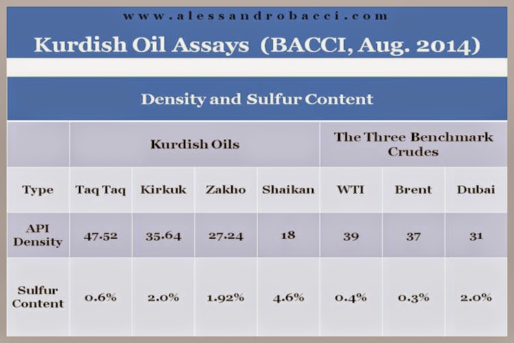 BACCI-The-Emergence-of-the-KRG-as-an-Oil-Exporting-Area-3-Aug.-2014