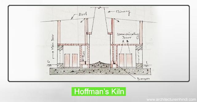 Holffman's klin | हॉफमैन भट्टी