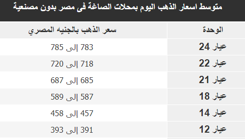 متوسط اسعار الذهب اليوم بمحلات الصاغة فى مصر الان 29/9/2019 بدون مصنعية