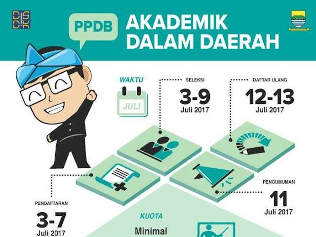 Pendaftaran PPDB Kota Bandung 2017 Jalur Akademik Dalam Daerah