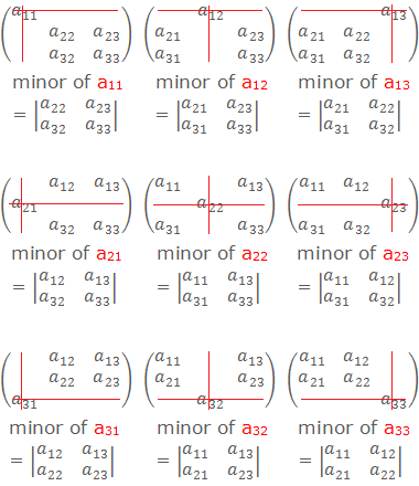 An easy pattern to find the minors of any element of a 3×3 matrix.