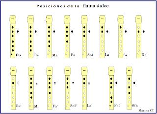 posiciones notas flauta