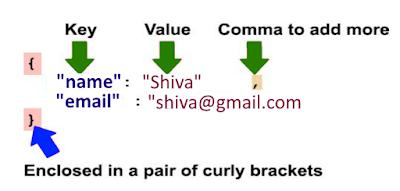 JSON Syntax