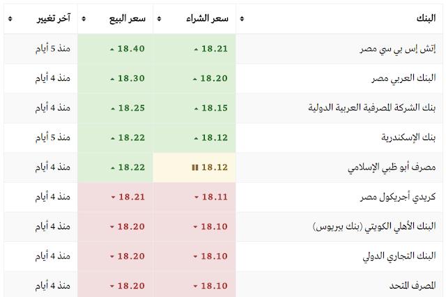 سعر الدولار اليوم في بنوك مصر اليوم الأثنين 20/3/2017 (سعر الدولار اليوم)