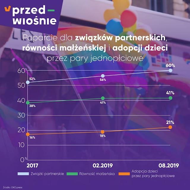 Polacy coraz bardziej tolerancyjni wobec mniejszości seksualnych