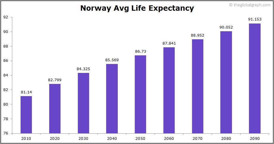 Norway  Avg Life Expectancy