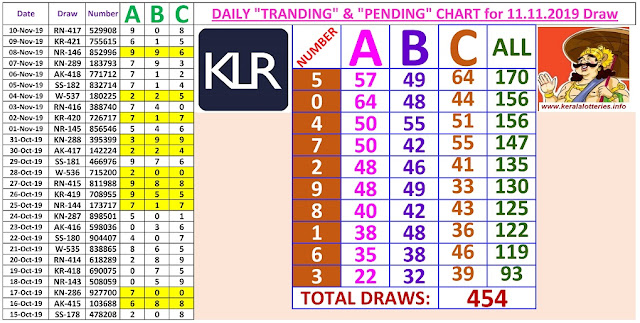 Kerala Lottery Winning Number Daily Tranding and Pending  Charts of 454 days on 11.11.2019