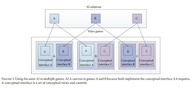 Figure 3: Using the same AI in multiple games. AI A can run in games A and B because both implement the conceptual interface A it requires. A conceptual interface is a set of conceptual views and controls.