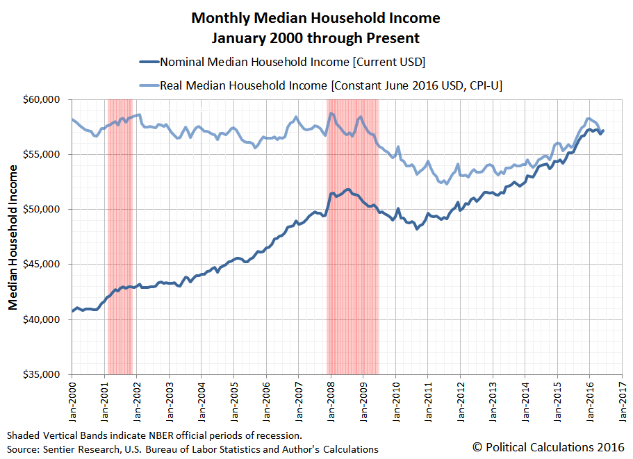 Monthly Median Household Income in the U.S., January 2000 through June 2016