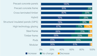 Types of offsite construction and how much companies expect them to increase over the next 5 years.