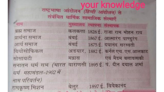 हिंदी का राष्ट्रभाषा के रूप में विकास