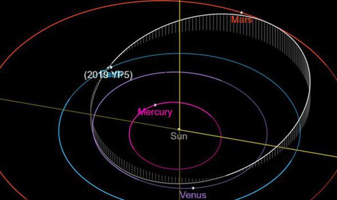 Mô tả quỹ đạo của 2019 YP5 so với quỹ đạo Trái Đất và các hành tinh khác trong hệ mặt trời