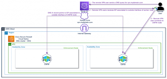 Cisco Secure Firewall Cloud Native, Cisco Career, Cisco Tutorial and Material, Cisco Guides, Cisco Learning, Cisco Preparation, Cisco Prep