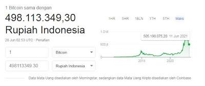 Harga Bitcoin 2015-2021