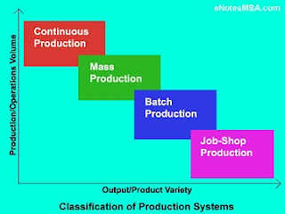 Production systems can be classified as Job Shop, Batch, Mass and Continuous Production systems.