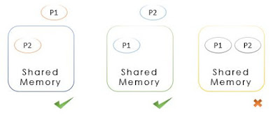 mutual exclusion schematic diagram