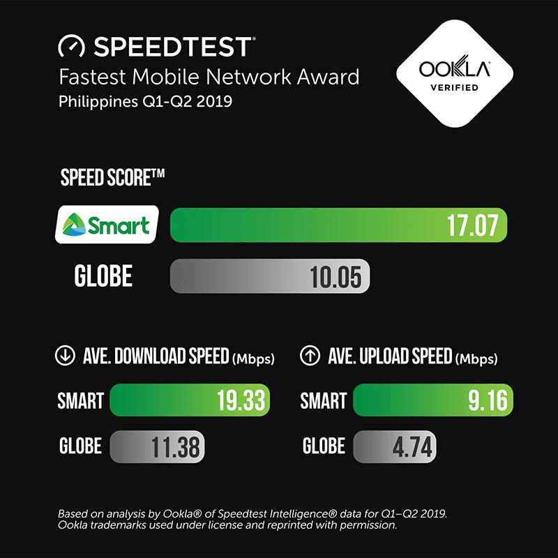 Fastest Mobile Network Award
