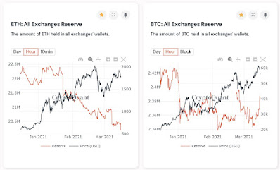 на биржах осталось рекордно низкое количество Ethereum