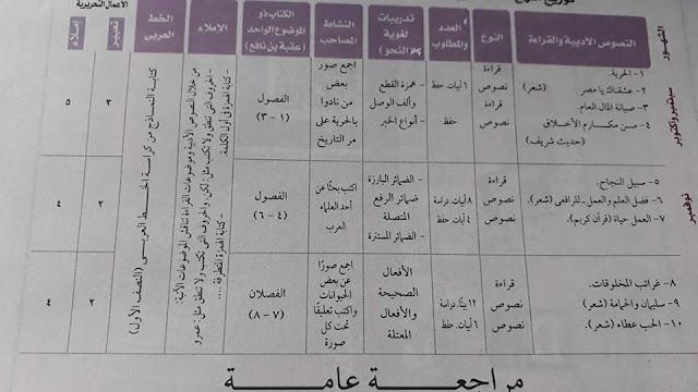 توزيع منهج اللغة العربية الصف الأول الاعدادي 2018