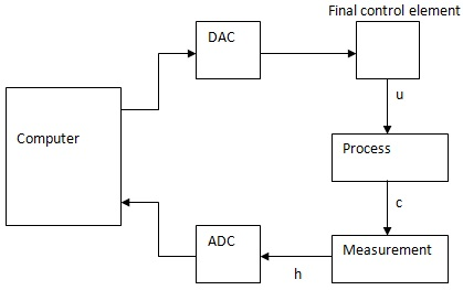 direct digital control block diagram
