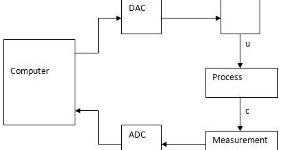 direct digital control block diagram electronics and