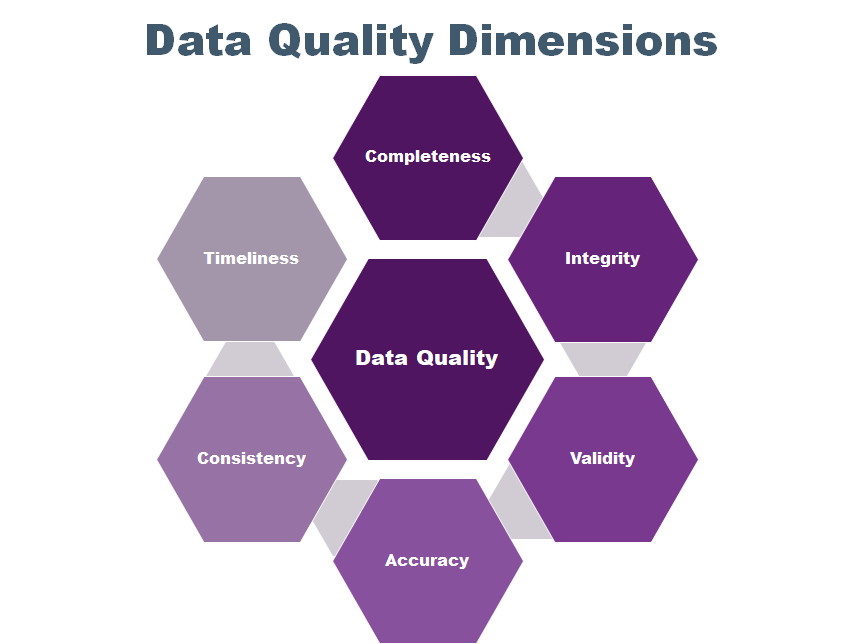 HR data quality