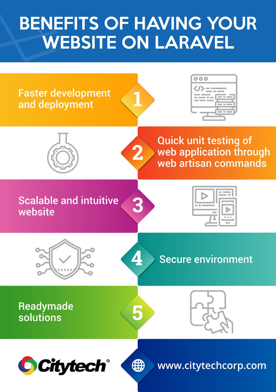 Benefits of having your website on Laravel