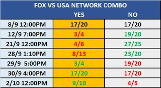 TV Rating Betting: Smackdown On FOX .vs. USA Network Prop Bet