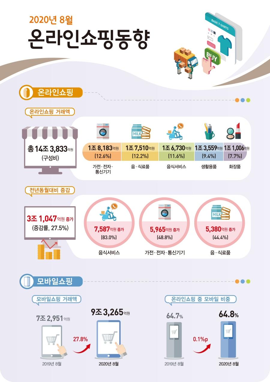 2020년 8월 온라인쇼핑 14조 3,833억원 전년동월대비 27.5% 증가