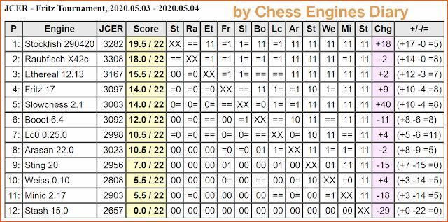 JCER Tournament 2020 - Page 5 FritzTournament.2020.05.03