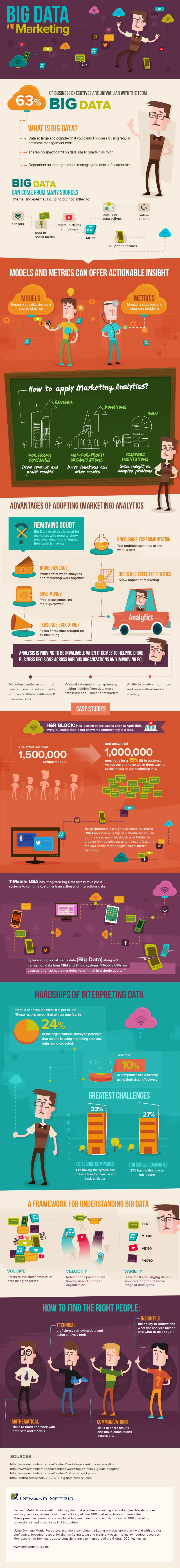 Big Data And Marketing   #Infographic