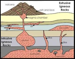 Perbedaan Batuan Beku Intrusi dan Batuan Beku Ekstrusi