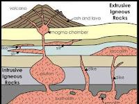 Bentuk-Bentuk dan Perbedaan Batuan Beku Intrusi dan Batuan Beku Ekstrusi