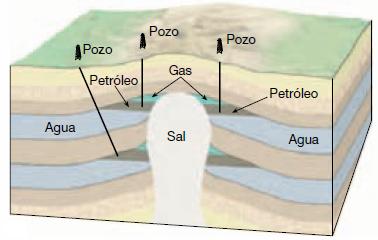Tipos de Trampas Petrolíferas - Diapiro